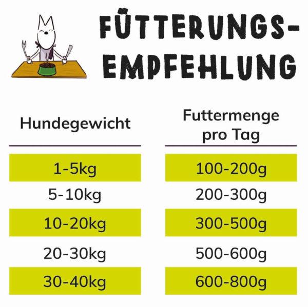 Fütterungsempfehlung für das Tenetrio Insekten Nassfutter für den Hund